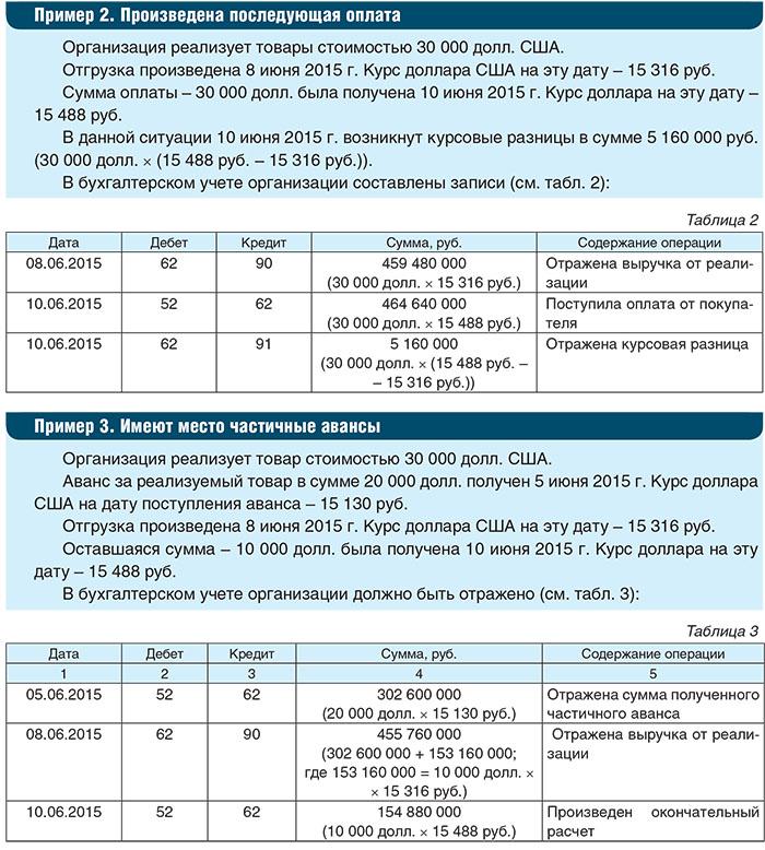 Курсовые разницы частичная оплата после отгрузки Интересные  лицо курсовые разницы частичная оплата после отгрузки данной