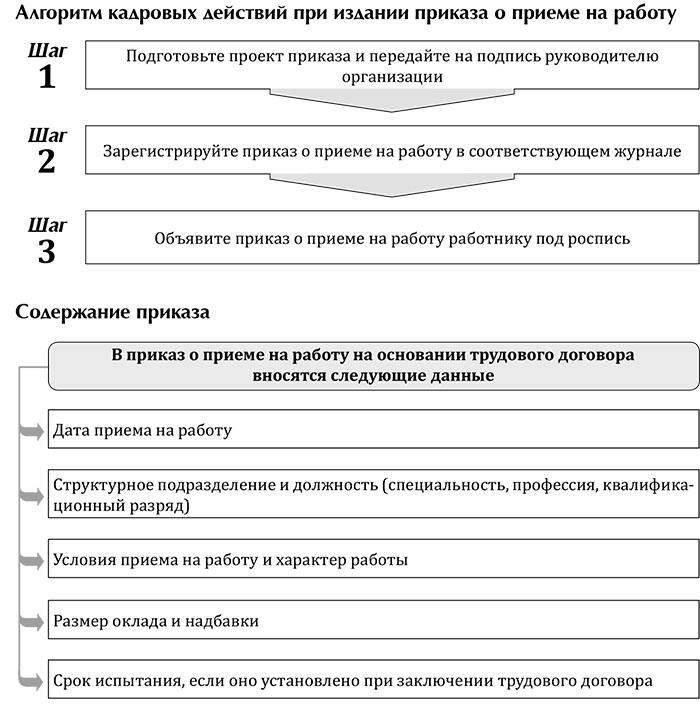 Схемы работы кадровика